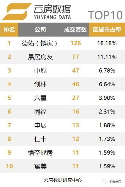 上海品牌中介榜单-杨浦区.png