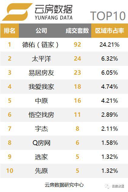 上海品牌中介榜单长宁区.png