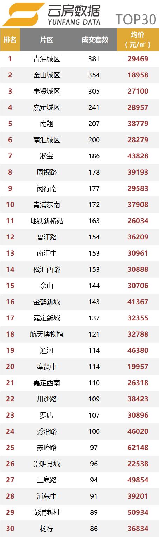 片区top30.png