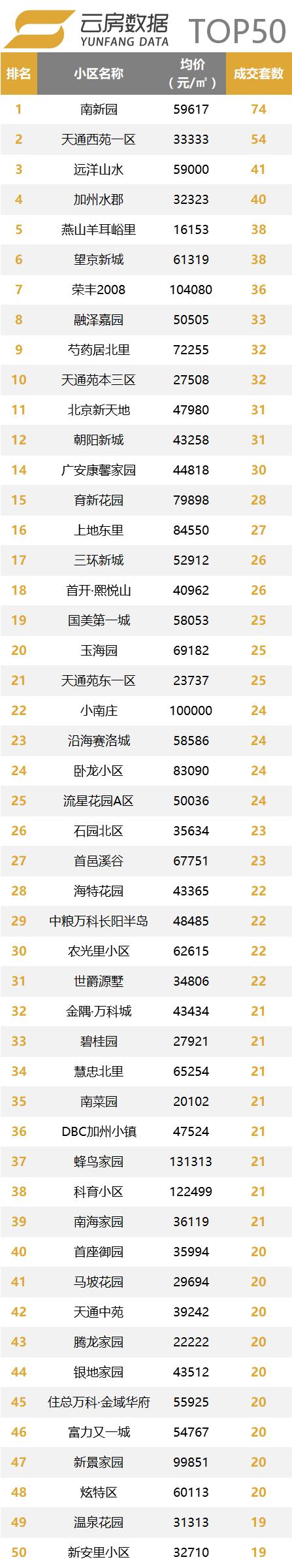 top50小区.png