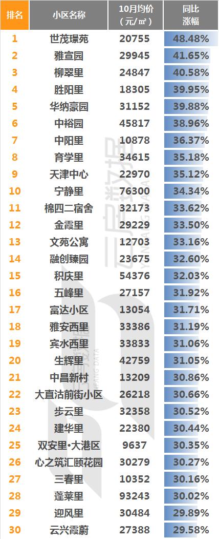 天津同比涨幅.png