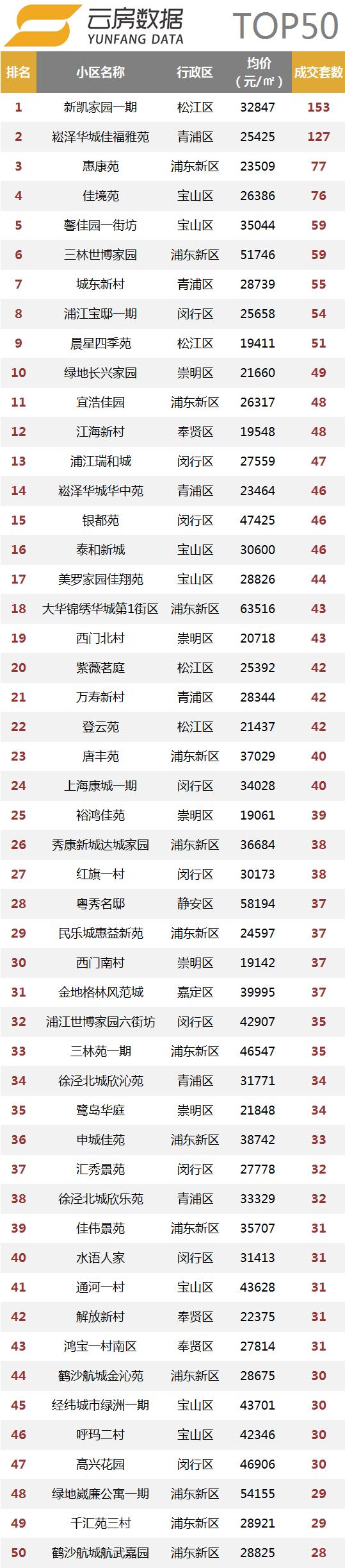小区top50.png