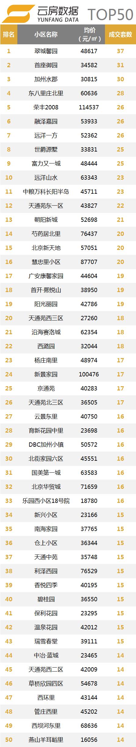 片区top50.png